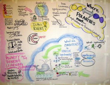 Managing polarities, conference, Toronto
